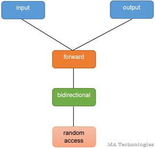 iterator_categoty_hierarchy