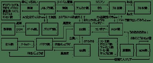 格ゲー関連図