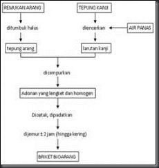 Terminalia catappa) SEBAGAI SUMBER ENERGI ALTERNATIF YANG TERBARUKAN