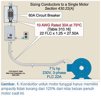 Gambar.1. Konduktor untuk motor tunggal harus memiliki ampacity tidak kurang dari 125% dari nilai beban penuh motor saat ini. [Ari Sulistiono]