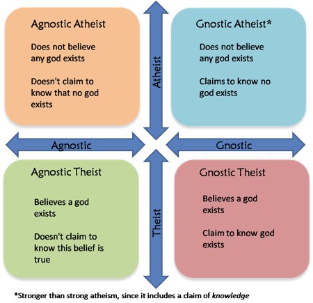 Agnostic or Atheist