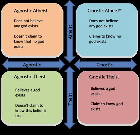 Agnostic or Atheist
