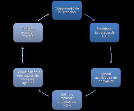 SistematicaGestionIDi