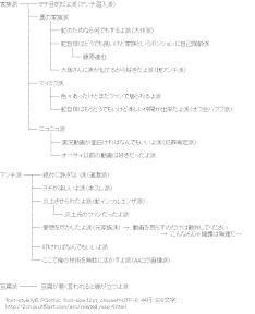 [AA]関連図