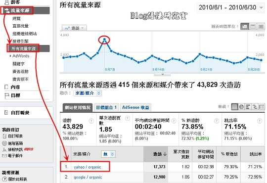 Analytics深入探討。點擊【流量來源 》所有流量來源】之後,發現原來一直排在第二位Yahoo搜尋引擎,突然增加了流量變成的第一名,於是我就再點擊【Yahoo / organic】進去作更進一步的資料分析。