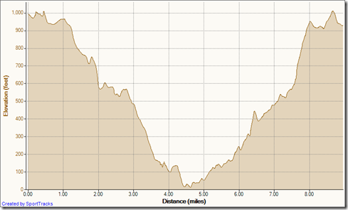 My Activities El Moro 9 mi loop 12-5-2011, Elevation - Distance
