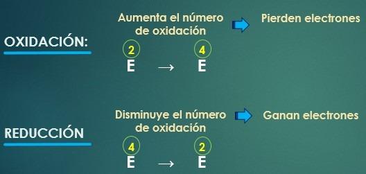 Oxidación y Reduccion - Reacciones Rédox