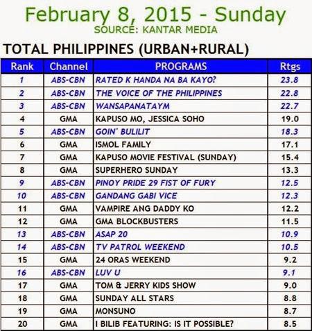 Kantar Media National TV Ratings - Feb 8, 2015 (Sun)