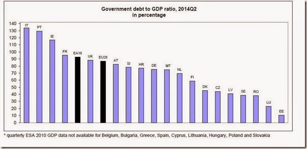 Euro Debt % GDB