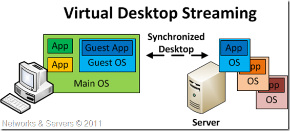 Virtual Desktop Streaming