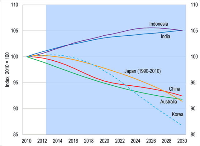 Fewer workers, more retirees: ratio of working-age people to total population for Indonesia, India, Japan, China, Australia, and Korea, projected to 2030. Graphic: Citi Research