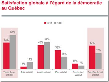 Satisfaction globale à l'égard de la démocratie