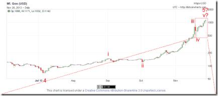 2013-11-28_Bitcoin6mDaily