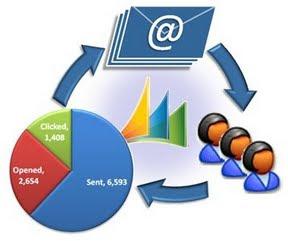 Personalização em eMail Marketing