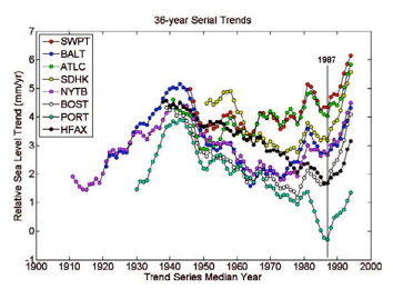 Abrupt shift: The rate at which sea level is rising increased abruptly beginning in 1987 at all 8 stations along the northeastern U.S. coast: SWPT = Norfolk; BALT = Baltimore; ATLC = Atlantic City; SDHK = Sandy Hook, NJ; NYTB = New York; BOST = Boston; PORT = Portland, ME; HFAX = Halifax, Nova Scotia. John Boon / VIMS