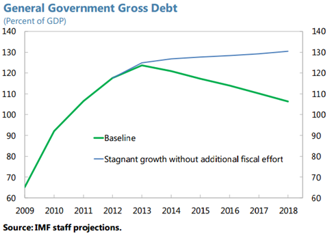 IMF GG Debt Projection