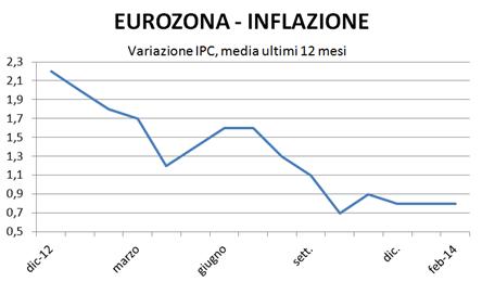 previsioni inflazione 2014