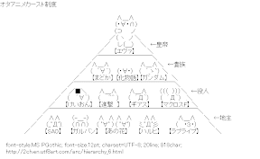 [AA]Hierarchy