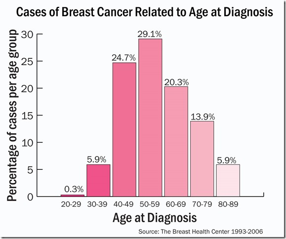 breast cancer graphweb
