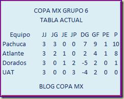 GRUPO 6 COPA MX