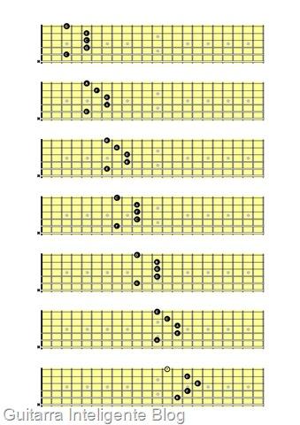 Campo harmonico modelo de A