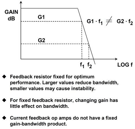Frequency response for current feedback op amps