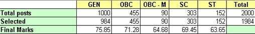canara bank po cutoffs,canara bank po final results 2012