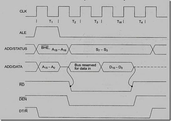 Module1 8086 Microprocessor And Peripherals Part2 8051
