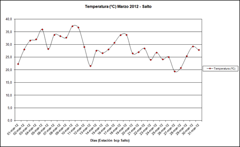 Temperatura (Marzo 2012)