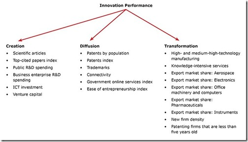 Canada - Innovation performance