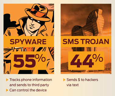 Mobile Threats - Android, iPhone, The Mobile Spoon