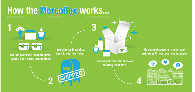 MercoBox How it Works