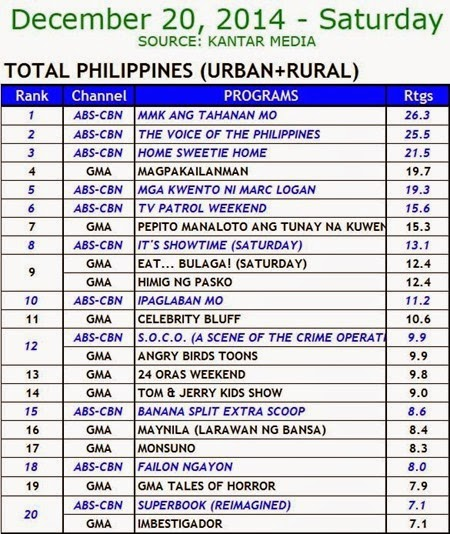 Kantar Media National TV Ratings - Dec. 20, 2014 (Saturday)