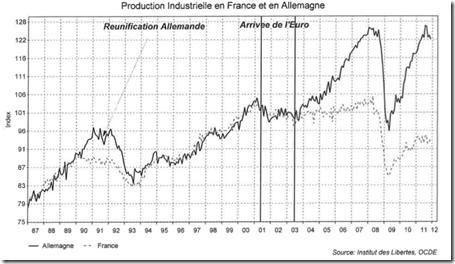 France n'est plus compétitiv