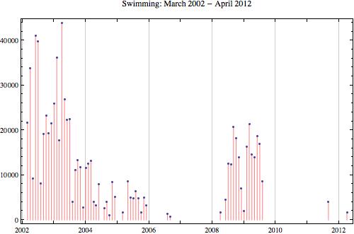 Swimming 2012 4