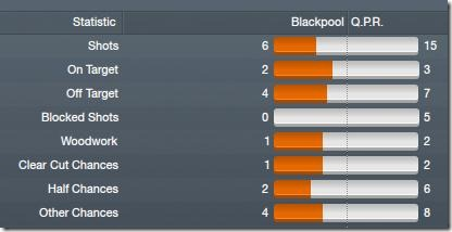 Blackpool - QPR