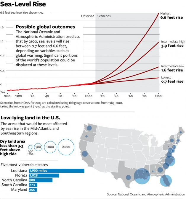 Possible global outcomes for sea-level rise, projected to 2100 (top); low-lying land in the U.S., with areas most affected by sea level rise (bottom). Graphic: National Journal