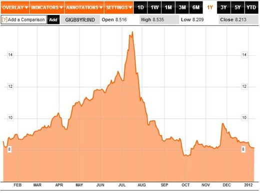 Bond Yields 1Y to 11-01-12