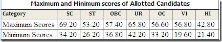 ibps-po-3-cutoff-scores-allotment-list