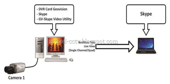 GVSkype-Video-Utility
