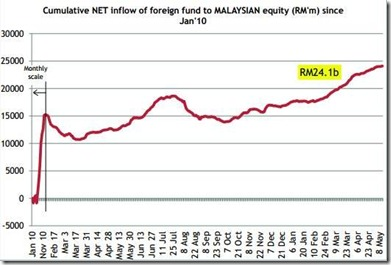 malaysia foreign fund flow