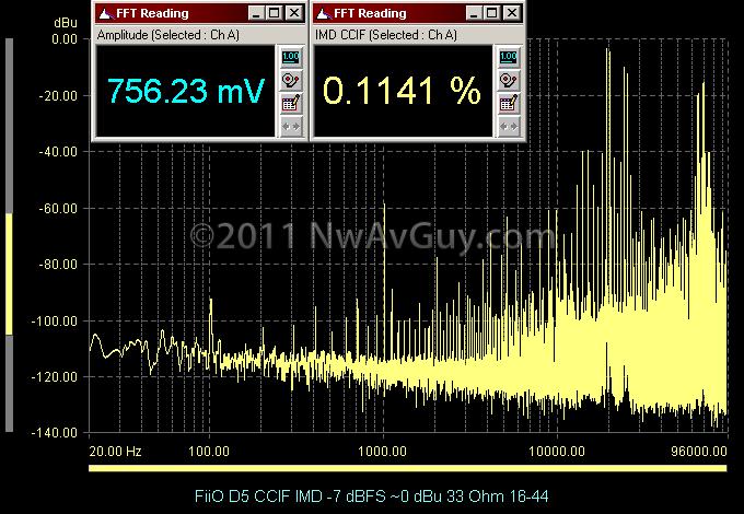 FiiO D5 CCIF IMD -7 dBFS ~0 dBu 33 Ohm 16-44