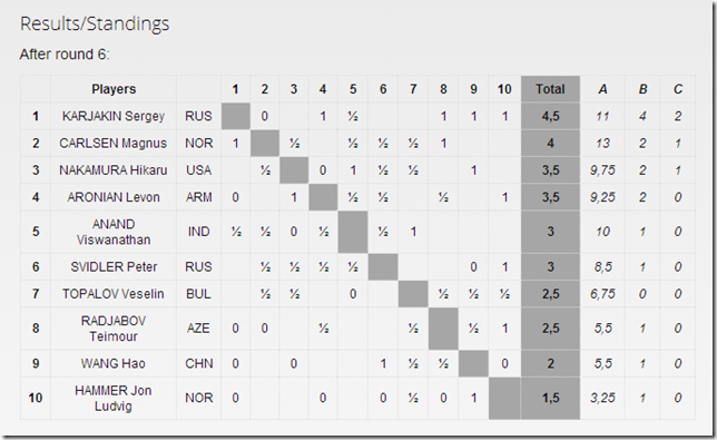Standings after round 6 - Norway Chess 2013