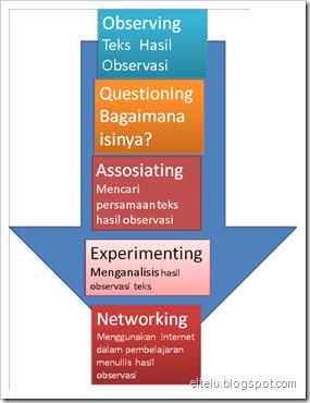 ELTELU: Contoh Penerapan Pendekatan Scientific Dalam ...