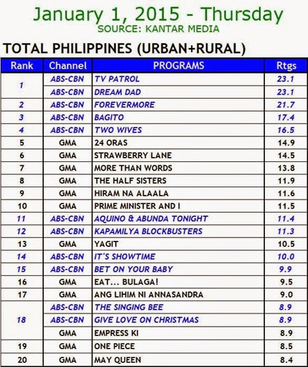 Kantar Media National TV Ratings - Jan 1 2015 (Thurs)