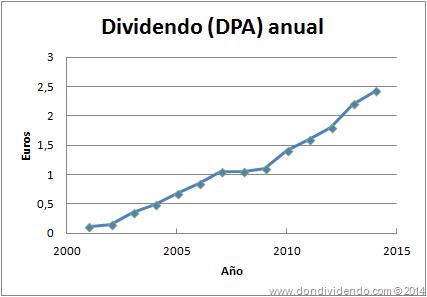 Dividendo Inditex DonDividendo 2013