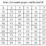 tabla numérica 0-99<br />