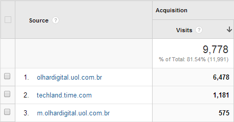Brazalian TLDs in the top referrers