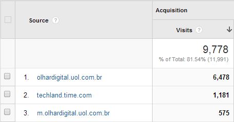 Brazalian TLDs in the top referrers