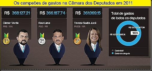 Gastoes de Brasilia